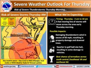 Severe Weather for Richmond Area Thursday April 6th